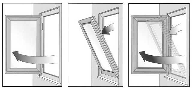 принцип работы поворотно-откидного окна